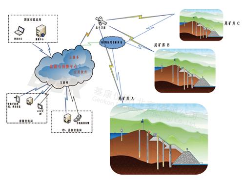 尾矿库在线监测系统1-水印.png