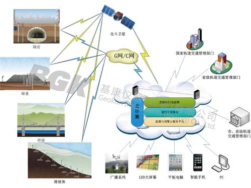 轨道交通线路安全监测解决方案-1-水印.png