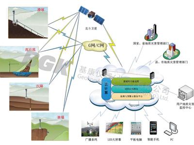 地质灾害监测系统解决方案-1.png