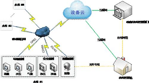 图3.1 1中小水库监测体系结构图_副本.png