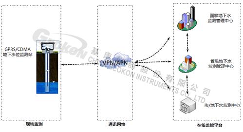 图2.1国家地下水监测系统总体架构-1水印.png