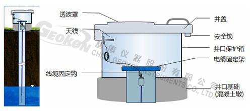 图2.1国家地下水监测系统总体架构-1-水印.png