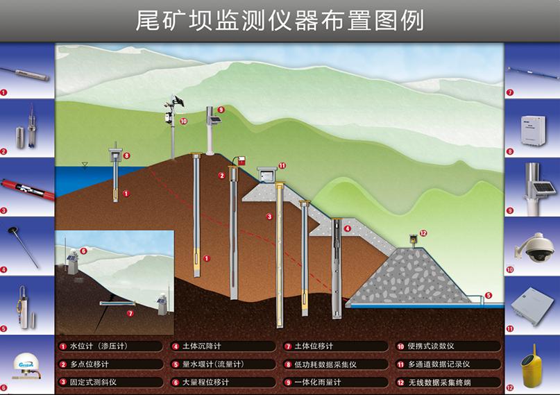 尾矿坝监测仪器布置图例.png
