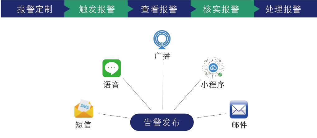 【标准】G云平台-预警服务.png