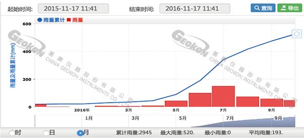 【水印】G云平台-雨量过程线(1).png