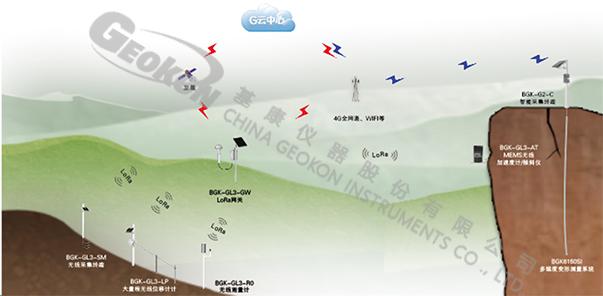 【水印】行业应用-地质灾害架构图.jpg